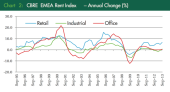 EMEA Rents & Yields