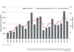 European retail real estate investment volumes reach €6.6bn in Q1 2014